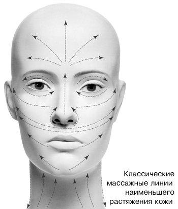 Массажные линии наименьшего растяжения кожи
