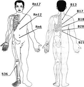 Спазмы диафрагмы (икота)