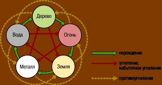 Взаимоотношения Пяти элементов
