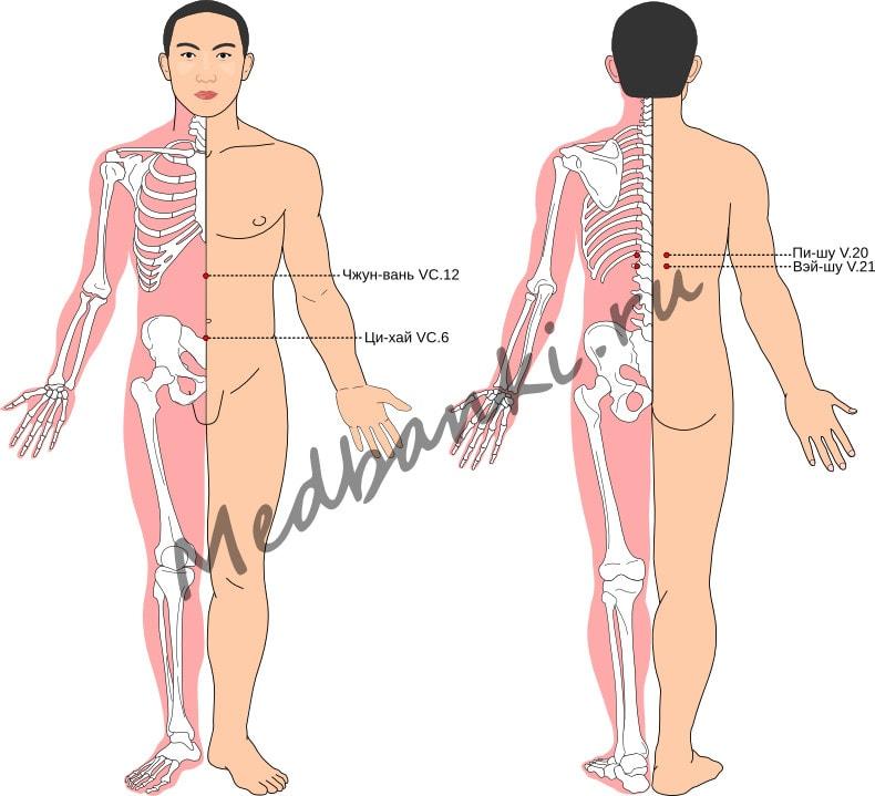 Схема выбора точек при лечении гастроптоза