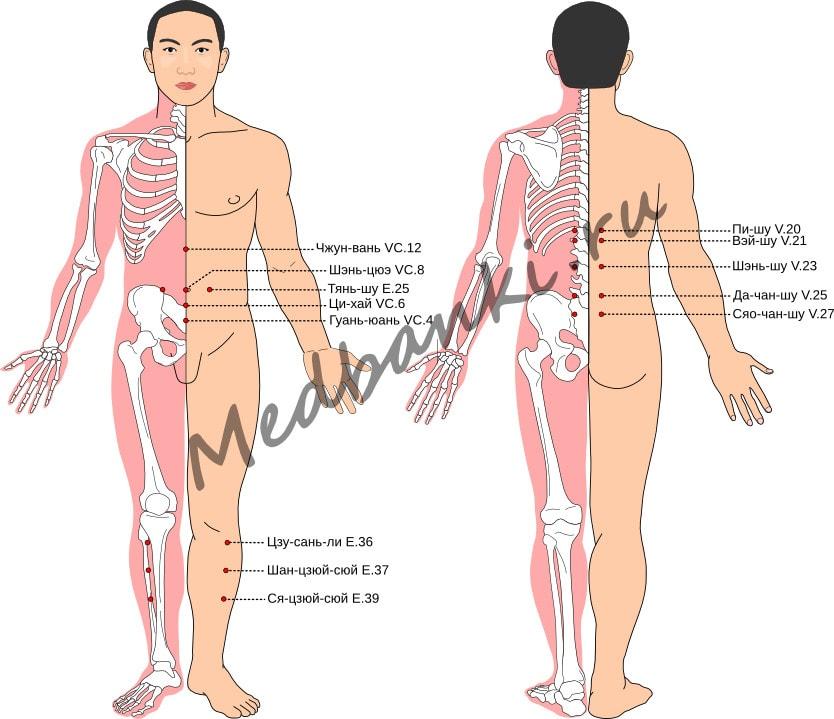 Схема выбора точек при лечении поноса, болей в животе или вздутии живота