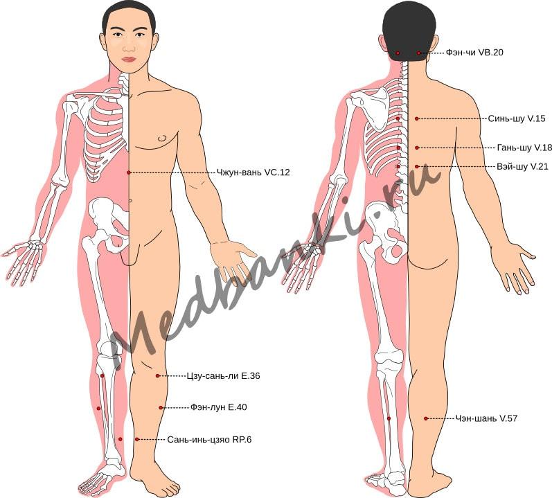 Схема выбора точек при артериальной гипертонии