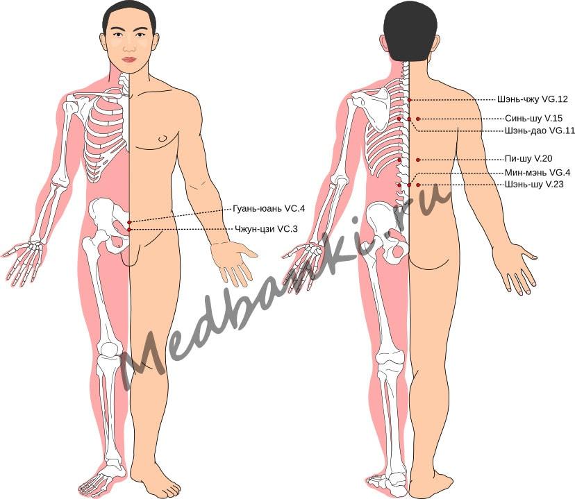 Схема выбора точек при лечении половой неврастении
