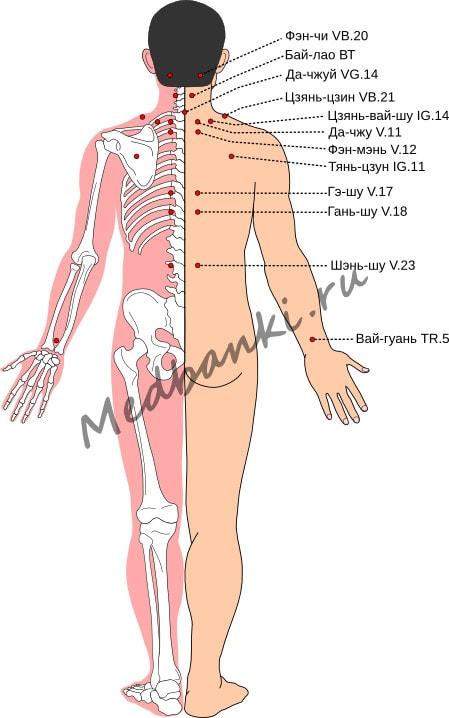 Схема выбора точек при остеохондрозе шейного отдела позвоночника