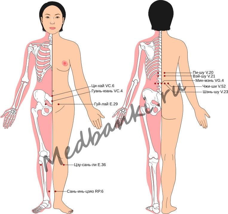 Схема выбора точек при лечении аменореи
