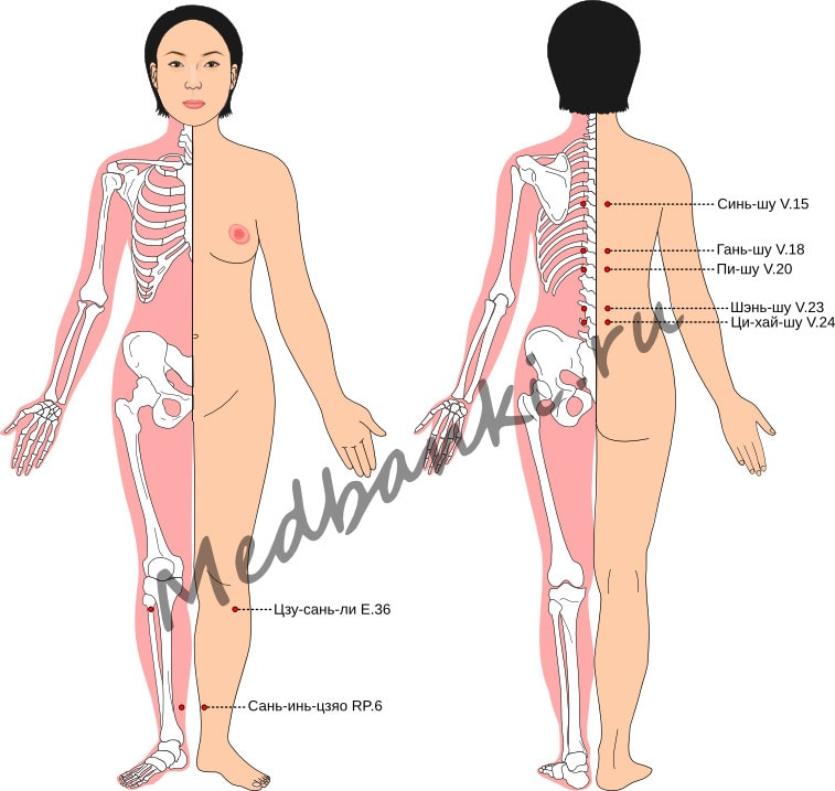 Схема выбора точек при лечении климактерического синдрома