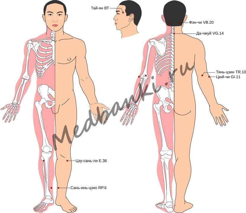 Схема выбора точек при лечении ячменя