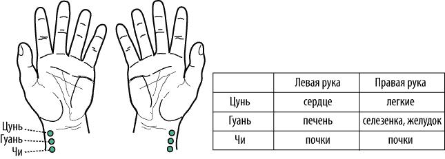 Использование магнитных присосок в диагностике